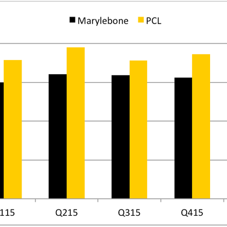 Marylebone q1 weekly rentals market comment kayandco